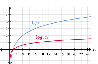 what is the asymptotic relationship between logarithmic functions